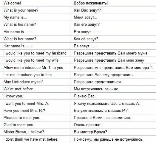 языке основные при вопросы на знакомстве английском