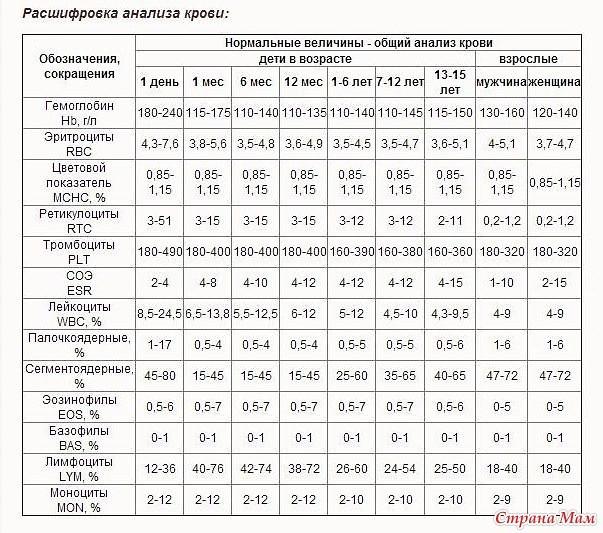 Расшифровка показателей крови таблица