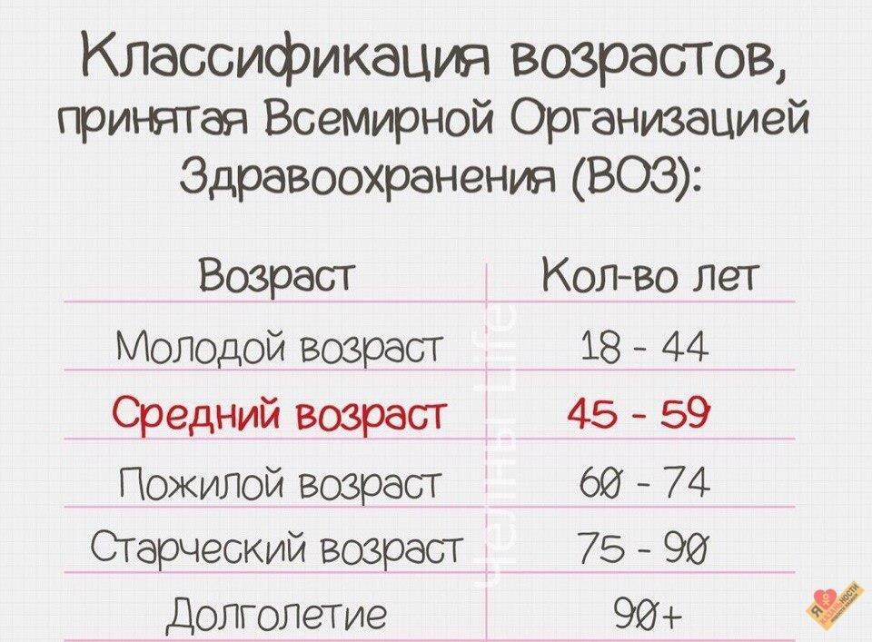статистическим является человека признаком каким возраст