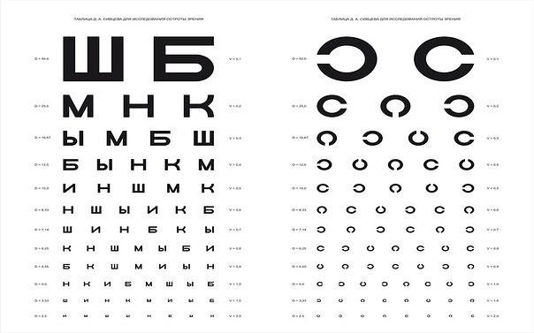 зрение таблица сивцева размер