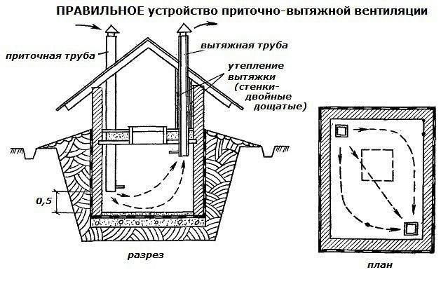 Как сделать вентиляцию погреб