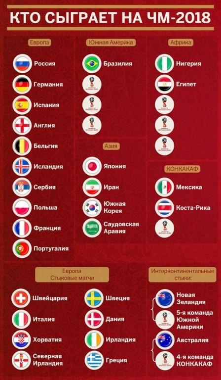 Футбол 2018 прогнозы таблица